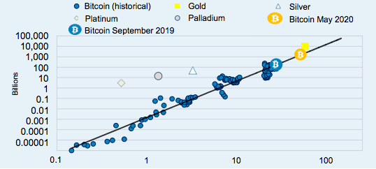 graf Bitcoin sf and price, zlato, platina, striebro komodity