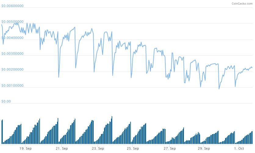 UDAP coingecko graph