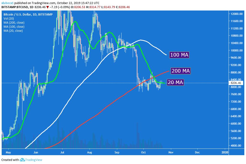 death cross, [Analýza] Čoskoro nastane na BTC Death Cross – Aký bude ďalší vývoj ceny?