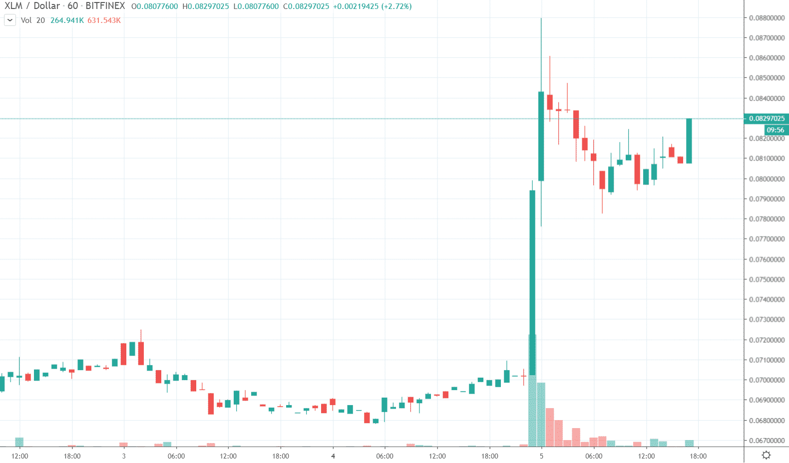 1h XLM/USD - Bitfinex