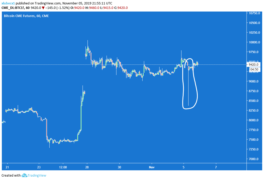 Bitcoin, Manipulácia inštitúcií? CME Bitcoin Futures zaznamenali Flash Crash na 8 500 $