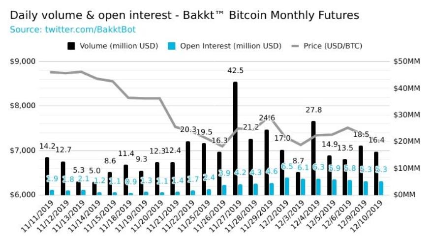bakkt bitcoin futures volume - ZDROJ. bakkt volume bot