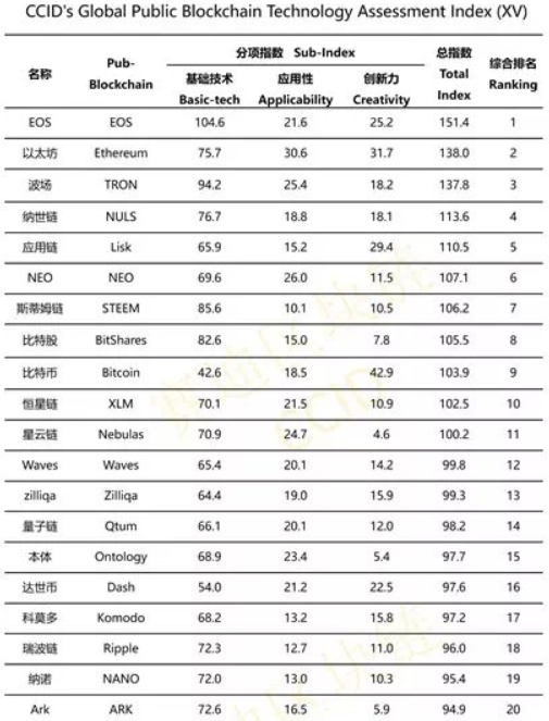 ccid cryptocurrency ratings dec 6.