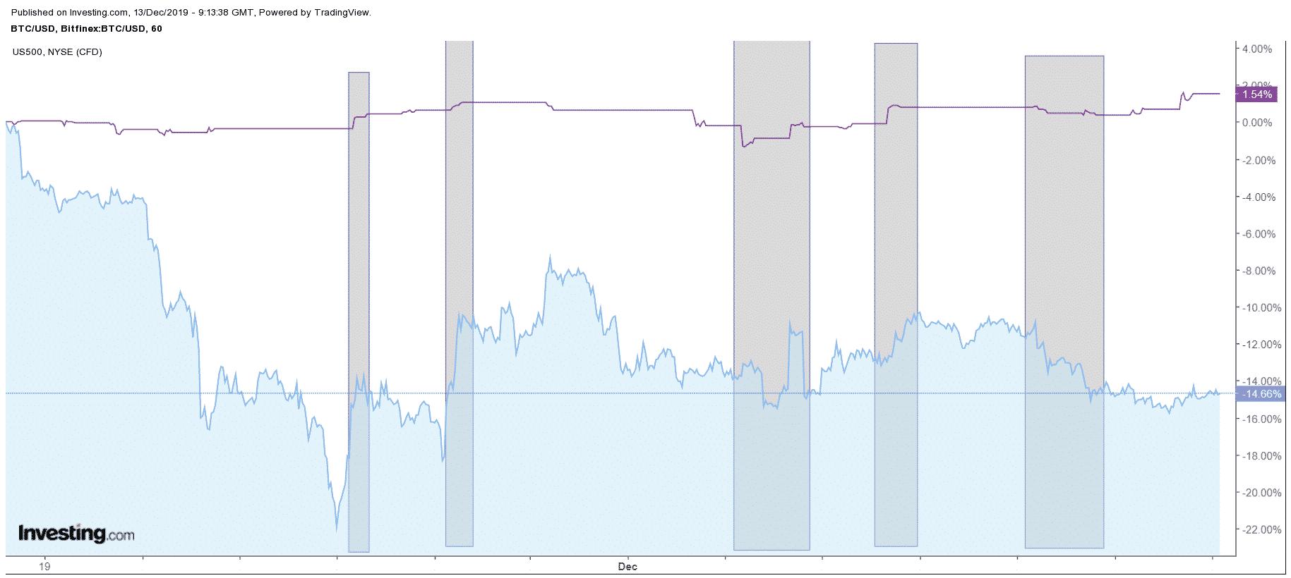 bitcoin a S&P 500 - porovnanie