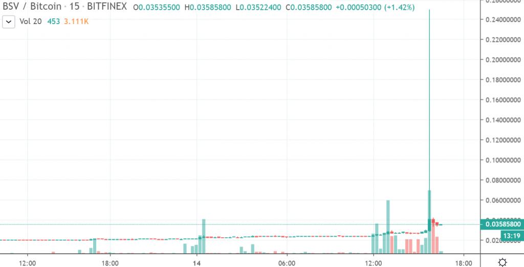 15m BSV/BTC - Bitfinex