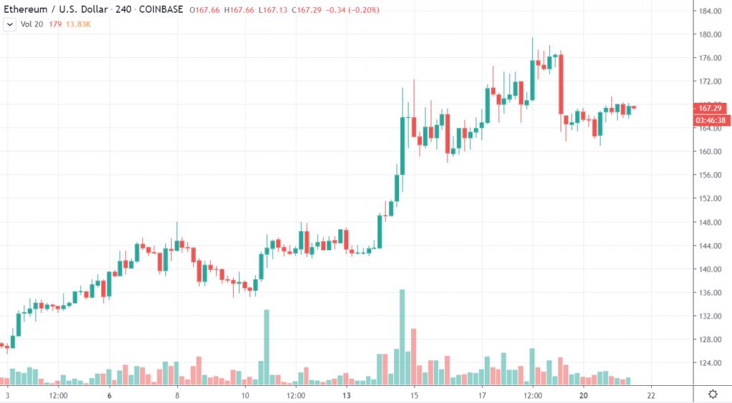 4h ETH/USD - Coinbase Pro