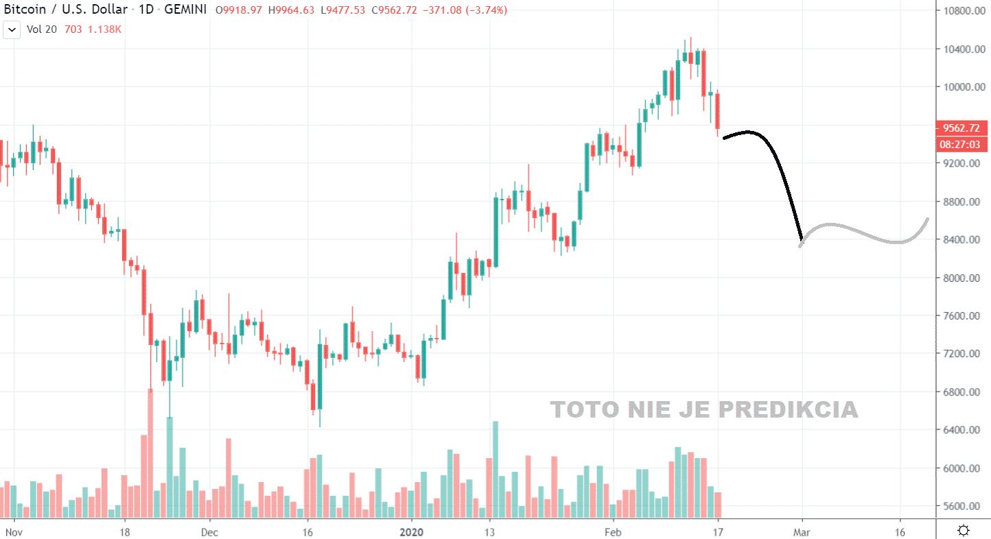 1D BTC/USD - Bitstamp PREDIKCIA