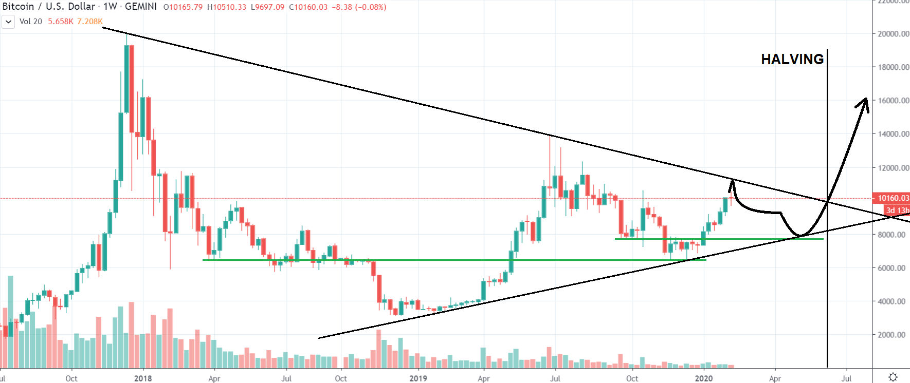 1W BTC/USD - fraktalova predikcia