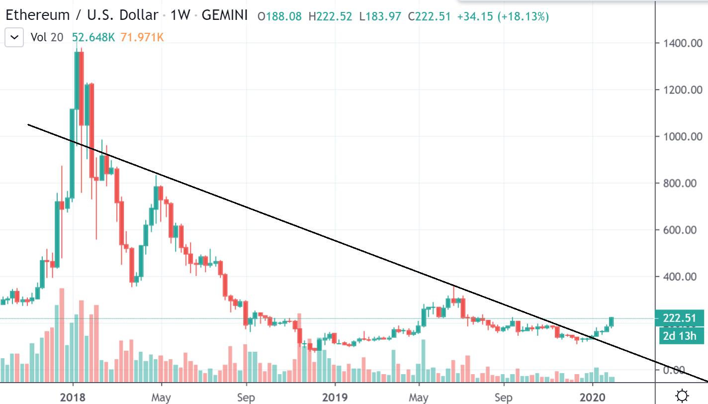 1W ETH/USD - Gemini