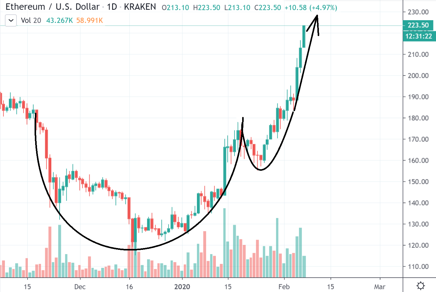 Ethereum cup z handle formation