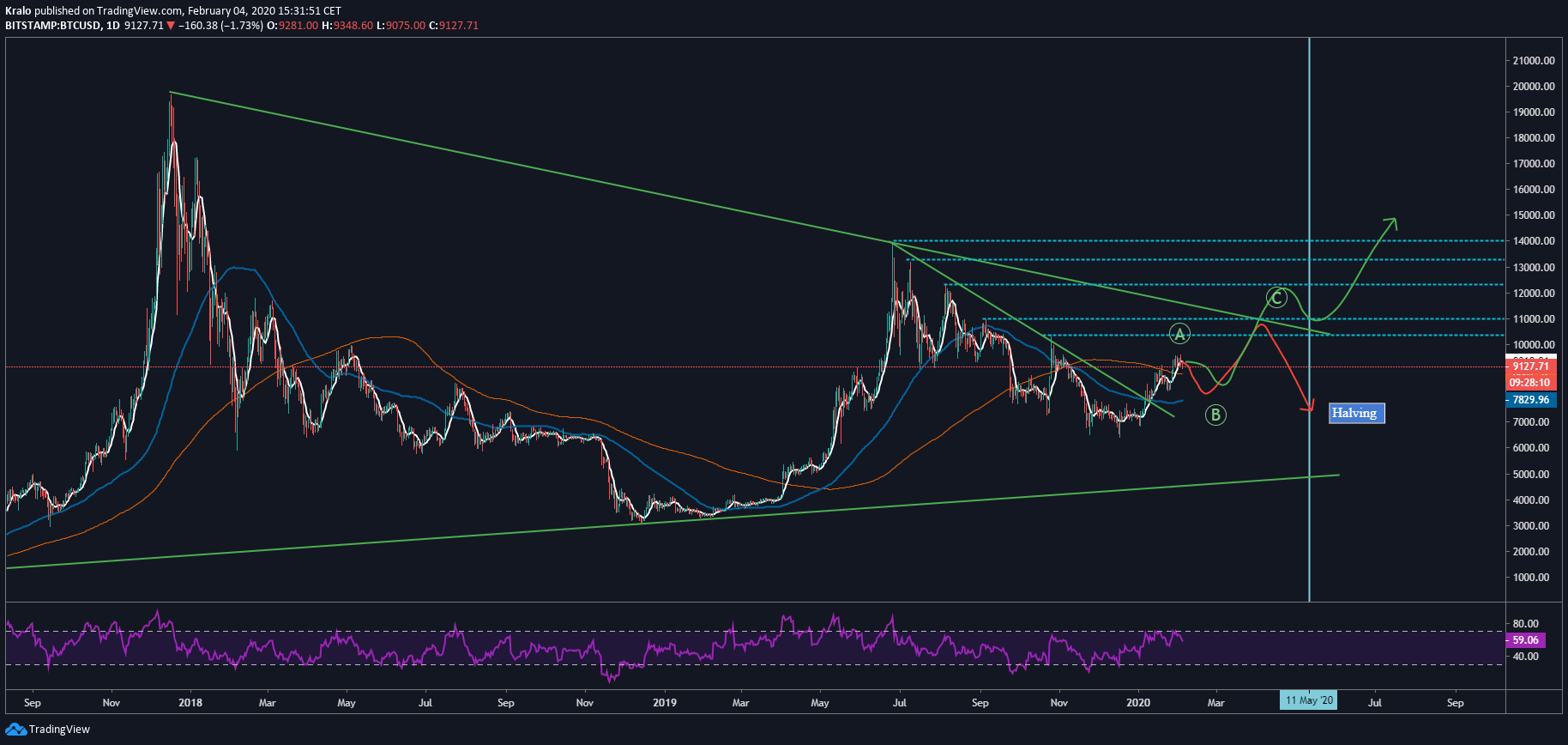 1D BTC/USD - Bitstamp - long term analýza