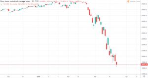 1D Dow Jones Industrial Average
