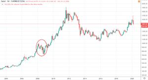 1M GOLD - 2003-2020