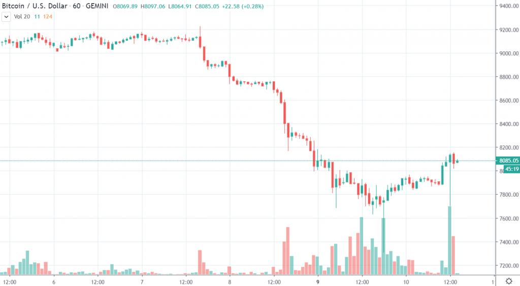 1h BTC/USD - Gemini