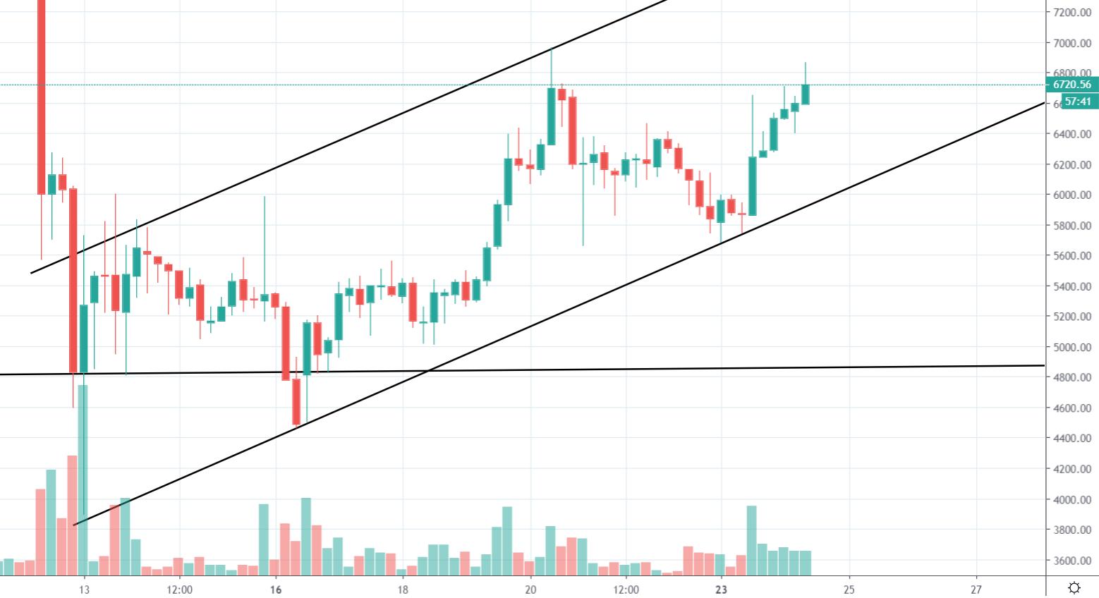 4h BTC/USD - Gemini
