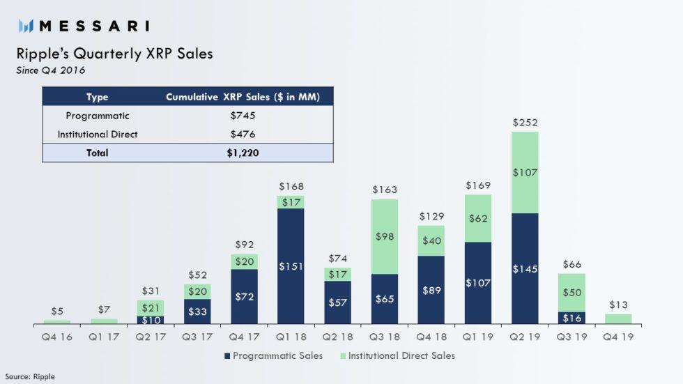 Predaj XRP tokenov zo strany RIpplu