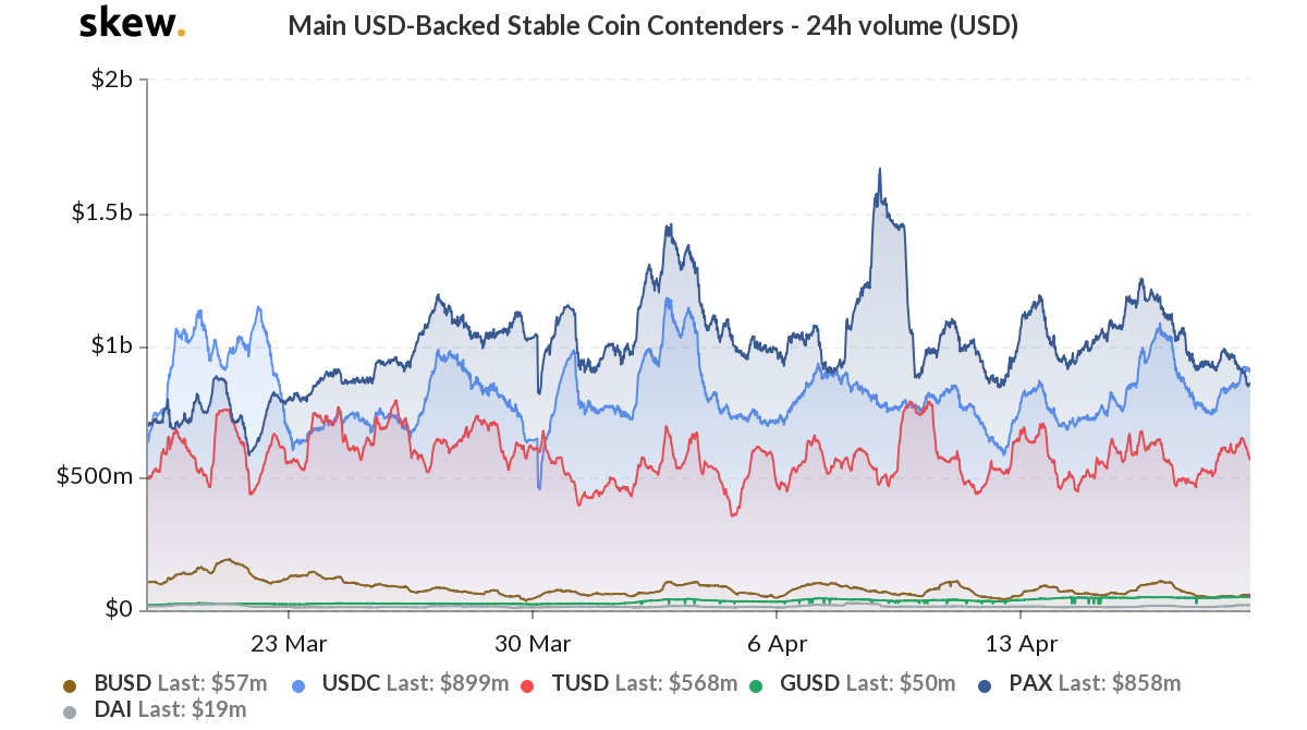 skew_main_usdbacked_stable_coin_contenders__24h_volume_usd