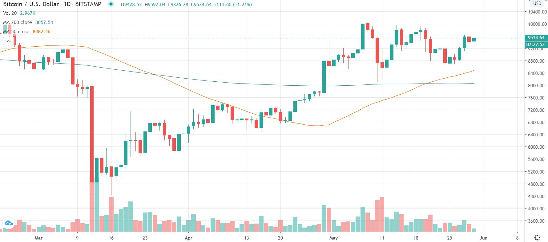 , Ethereum na koni – 15% zisk za tri dni! Bude nasledovať Bitcoin breakout nad 10k?