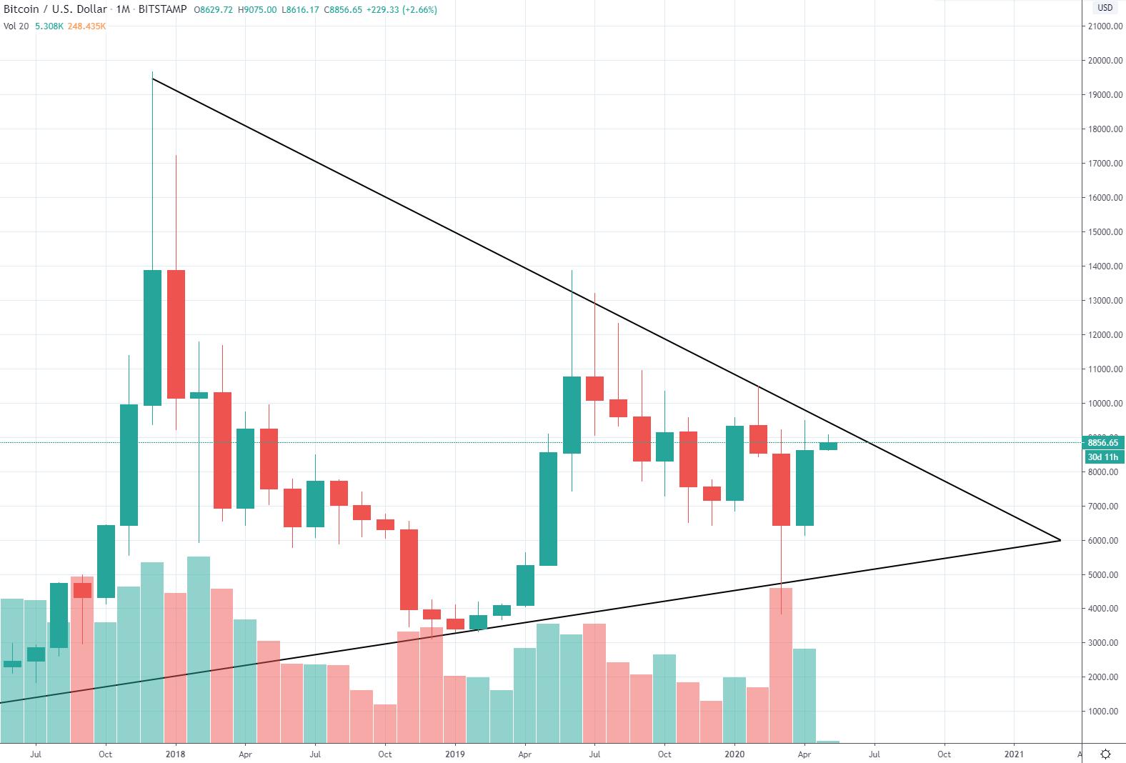 1M BTC/USD - Bitstamp