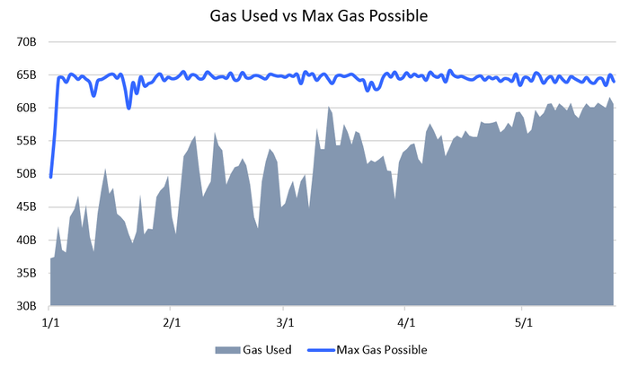 ethereum gas use