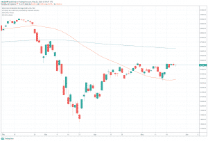 Průmyslový průměr Dow Jones