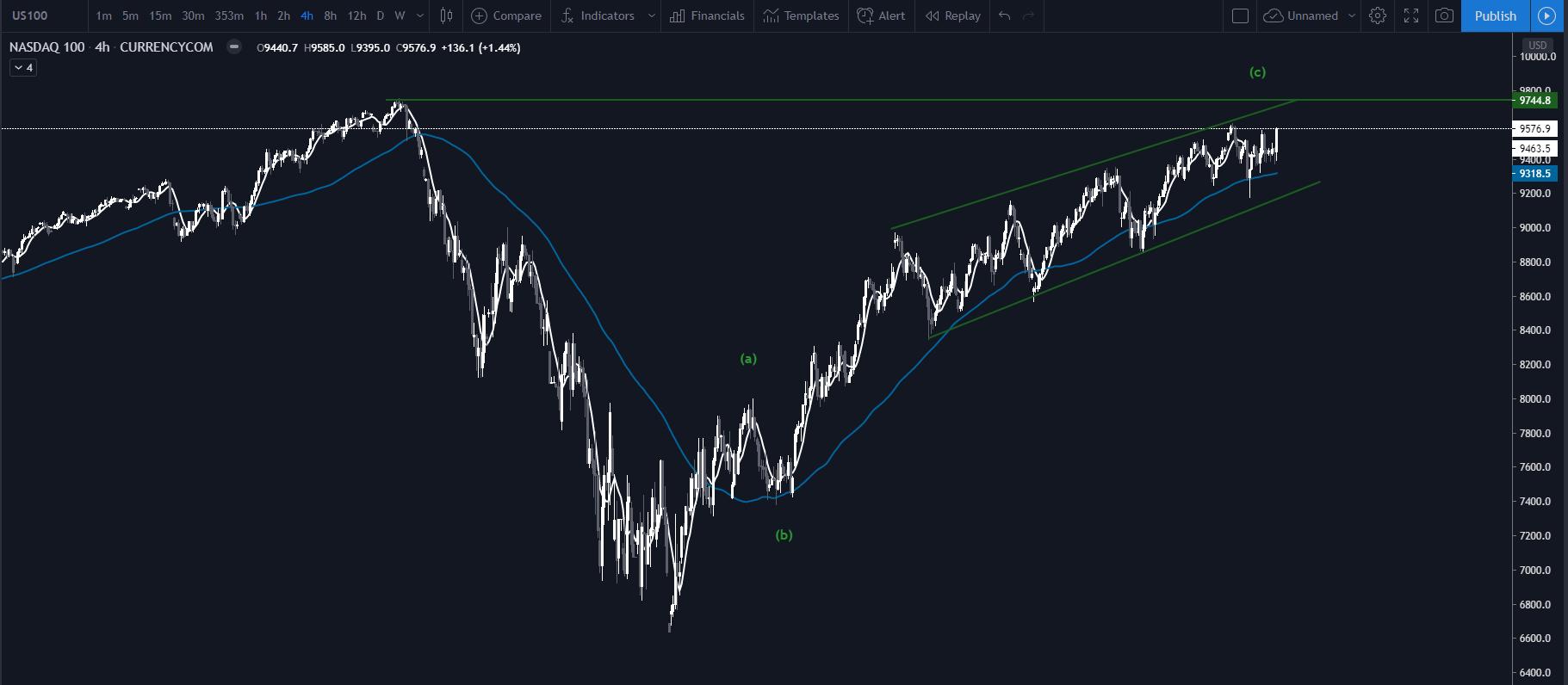 indexy, Americká akciová bublina sa rapídne nafukuje! – Prasknú ju prebiehajúce protesty?