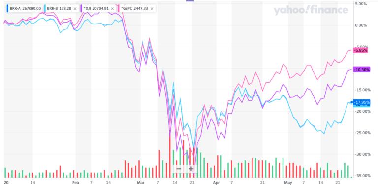 Berkshire Hathaway, Warren Buffet je dinosaurus! – Investori mu prestávajú veriť