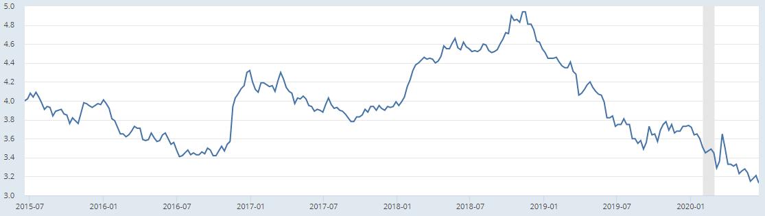 30-ročná hypotéka s pevnou úrokovou sadzbou
