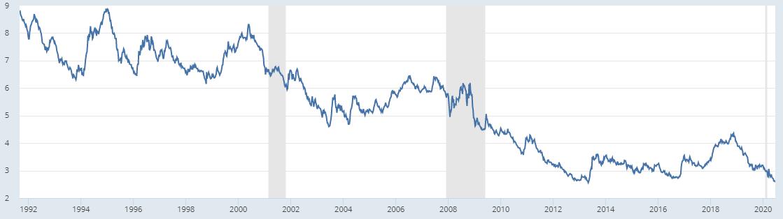 15-ročná hypotéka s pevnou úrokovou sadzbou