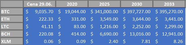 Predikcia cien do 2030