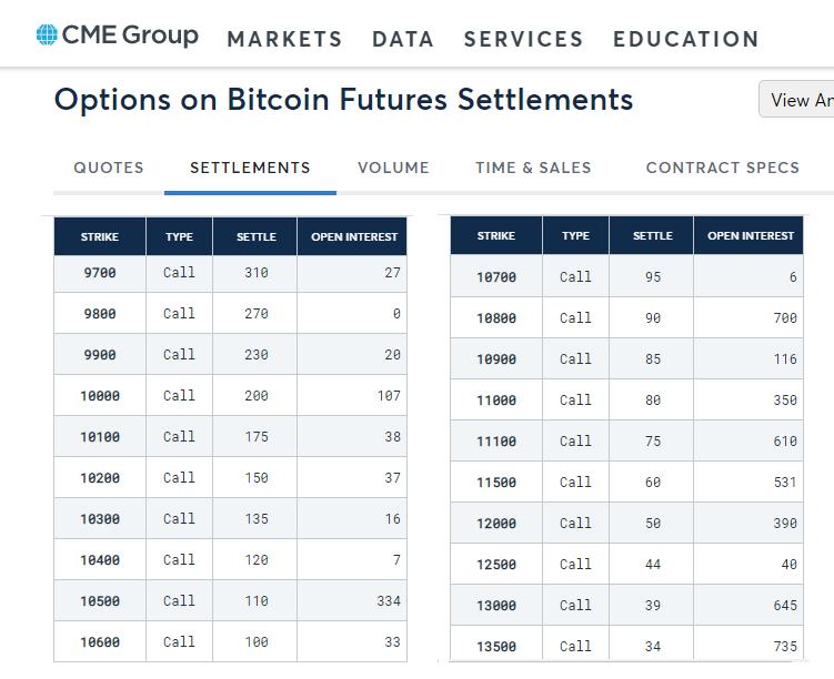 CME Bitcoin opcie - open interest