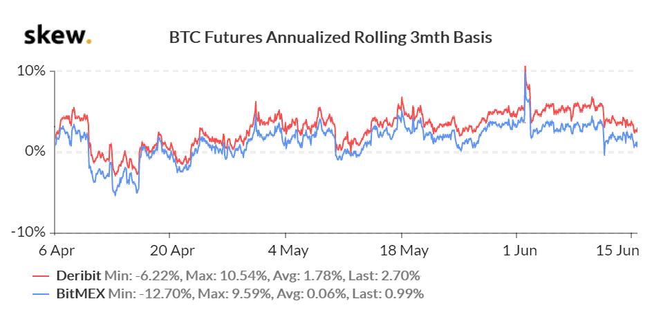 Bitcoin Futures CME a Deribit