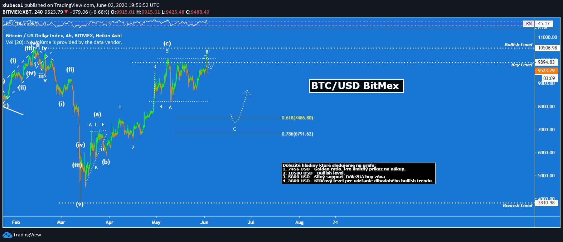 bitcoin, Analýza BTC a ETH – Je teraz správny čas na vstup do obchodu?