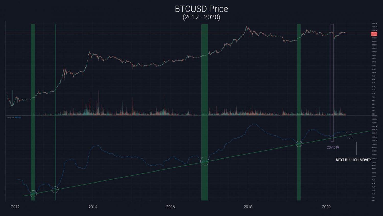 analytik, Populárny Twitter analytik prináša nový model cenového vývoja BTC – Bullish trend už nasledujúci mesiac!