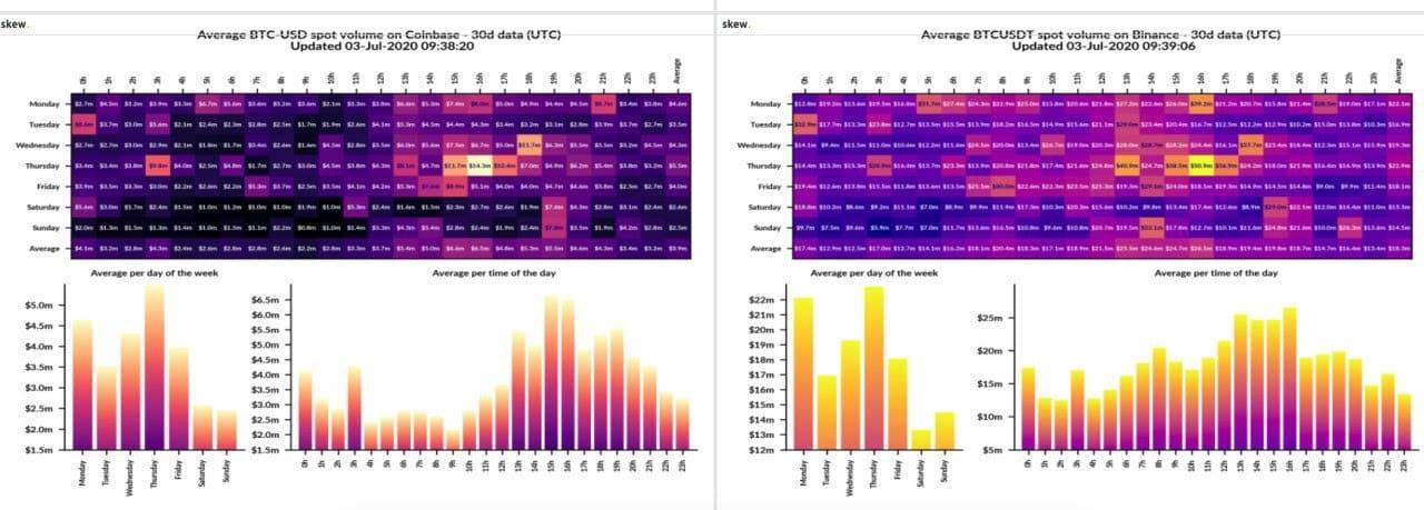 Bitcoin volume - dáta nazbierané počas jedného mesiaca