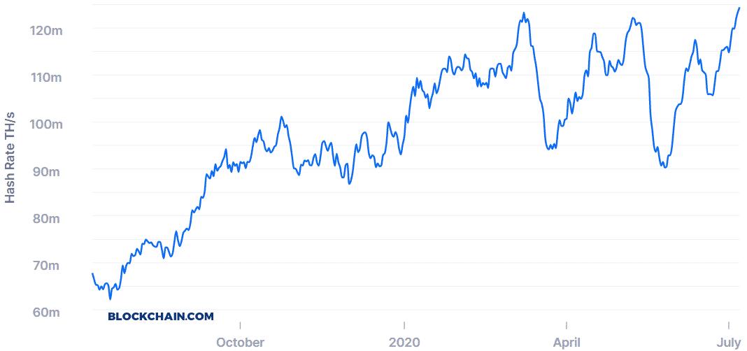 Bitcoin hashrate júl 2020