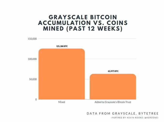 Grayscale Bitcoin trust - nákupy vs. inflace Bitcoinu