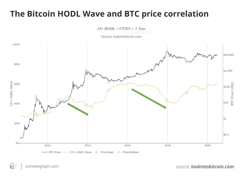 Porovnání ceny Bitcoinu s objemem Hodl pozic