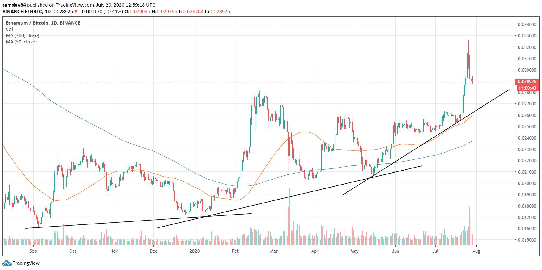 eth/btc parabola