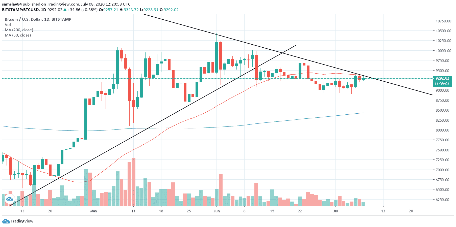 Bitcoin downtrend graf