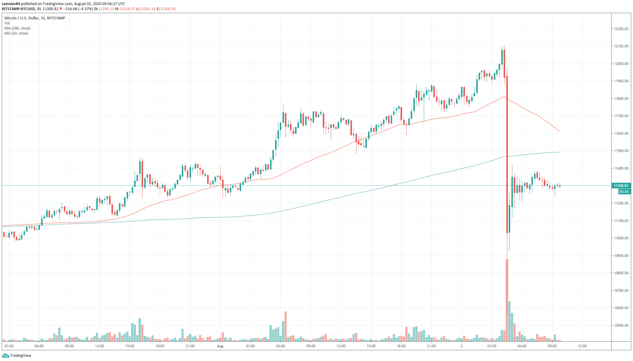 15m BTC / USD - bitstamp