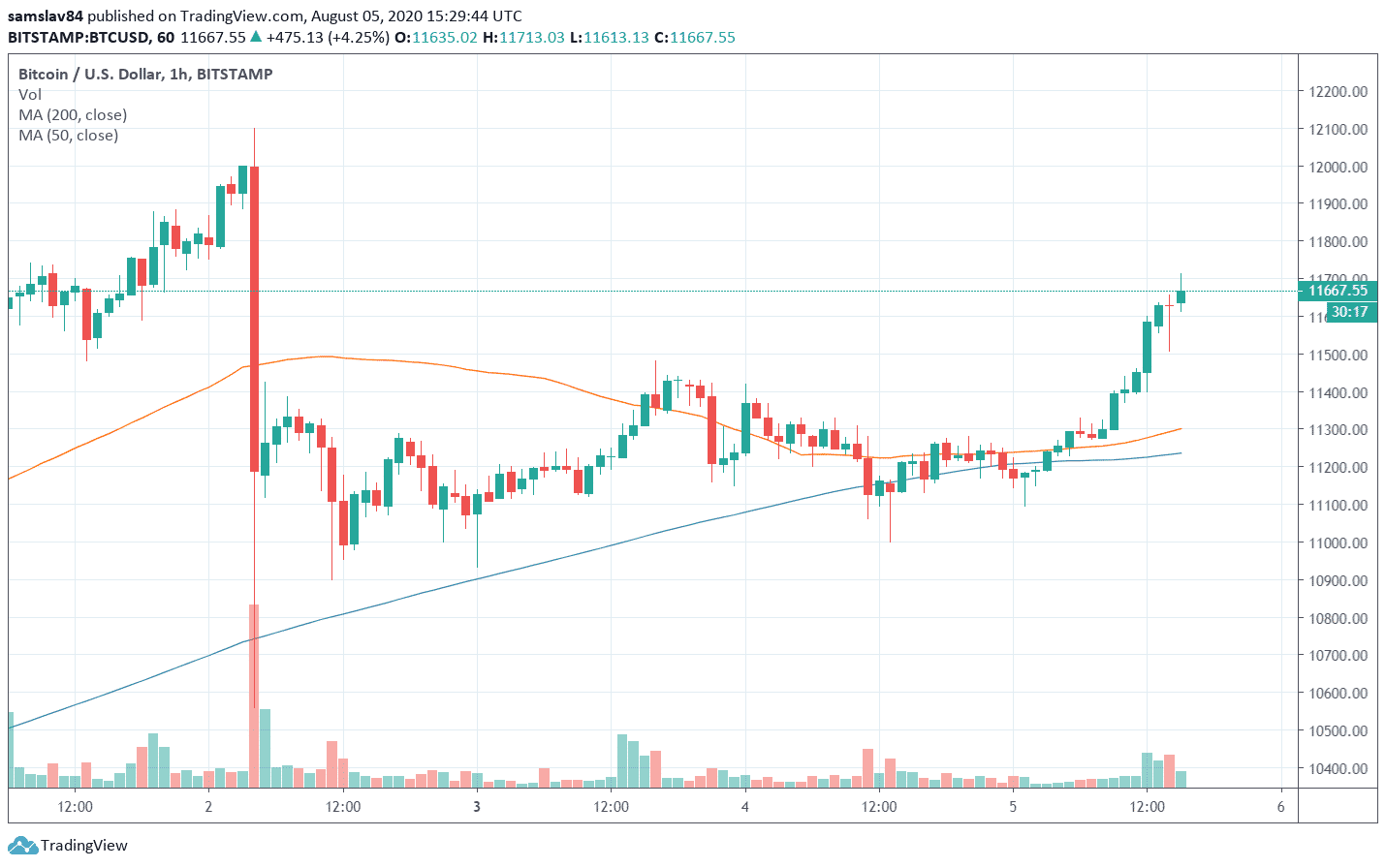 1h BTC / USD - bitstamp