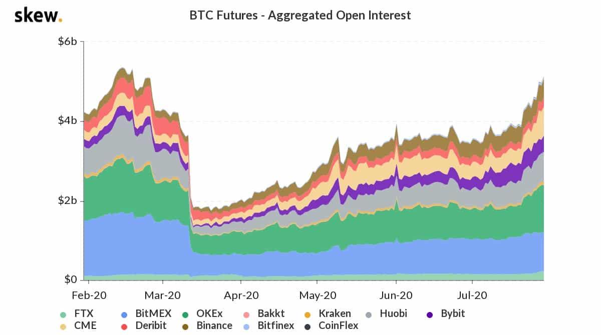 open interest btc futures