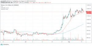 4h BTC/USD - Coinbase Pro