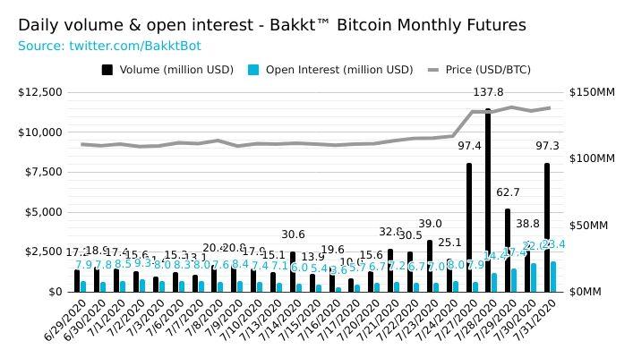 bakkt open interest