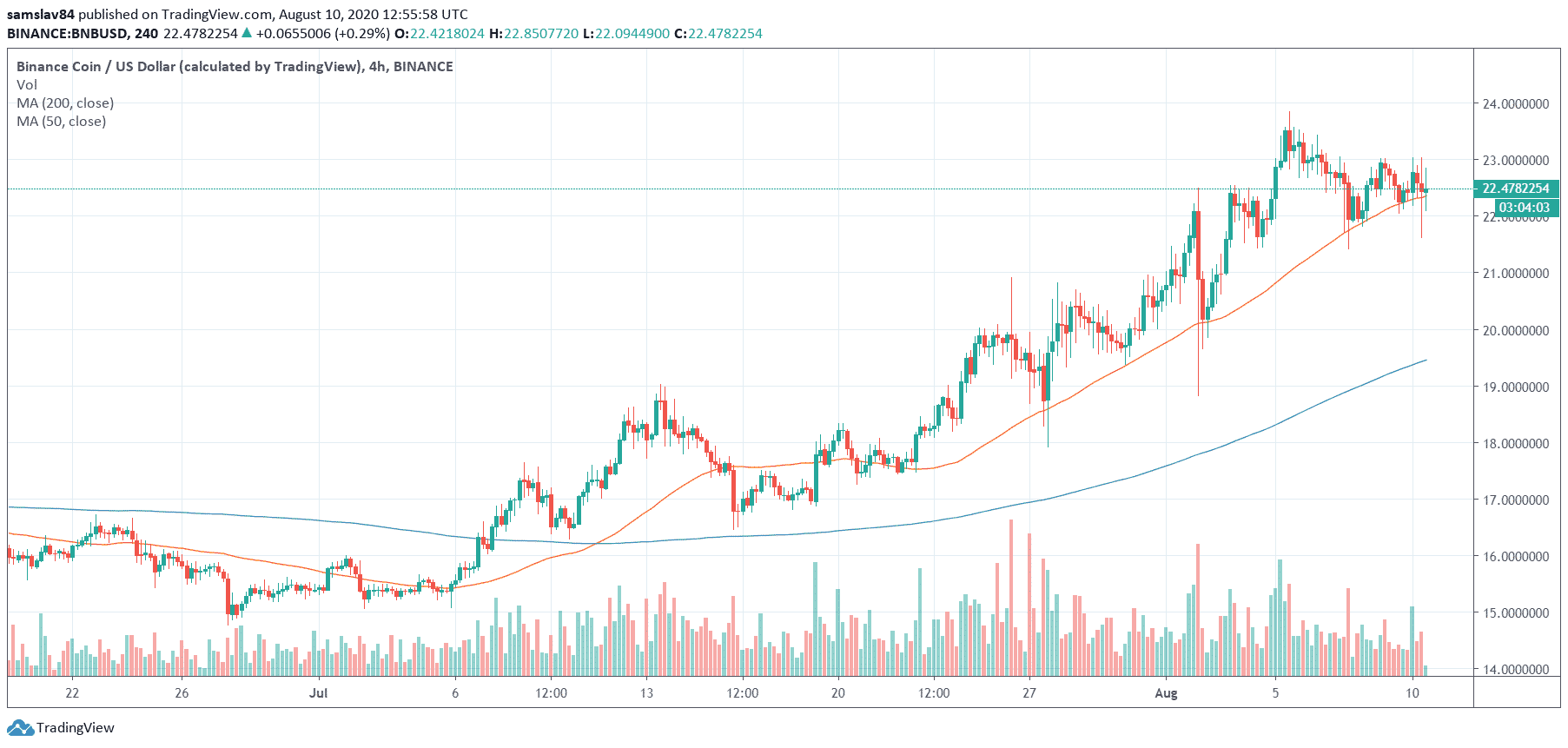 4h BNB/USD - Binance