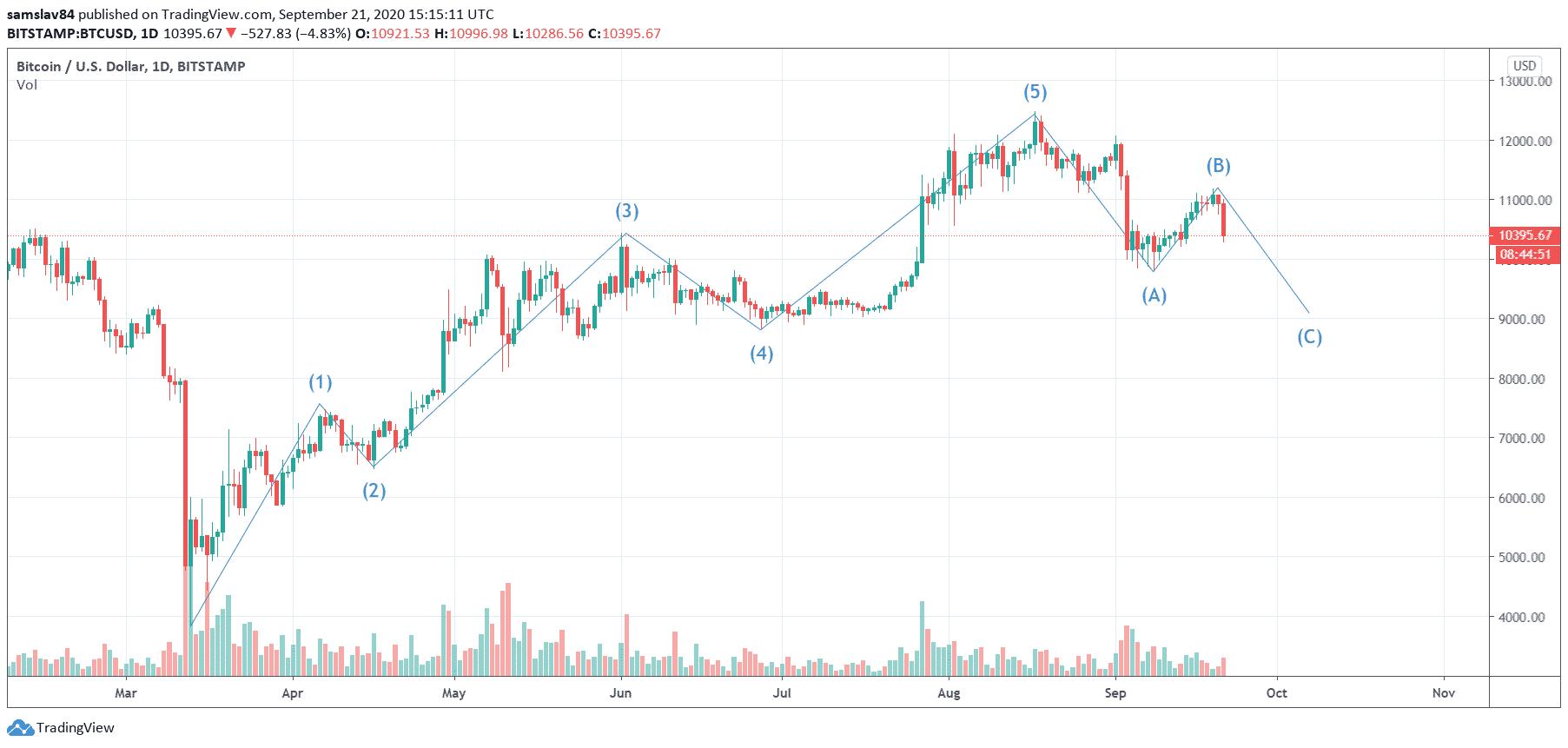 1D BTC/USD - Bitstamp - Elliot Waves