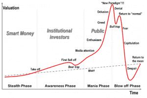 Graf ekonomickej bubliny
