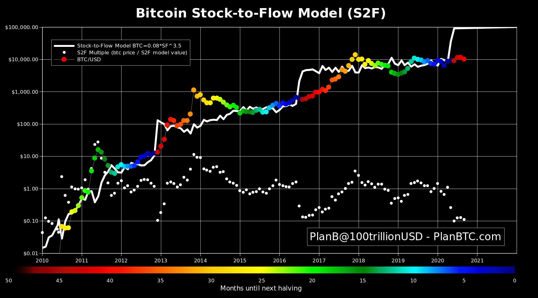 Bitcoin na začiatku parabolického trendu - Zdroj: PlanB Twitter