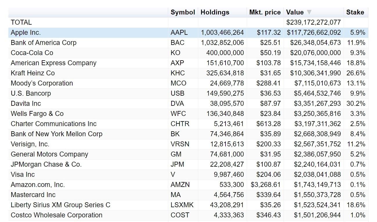 Investičné portfólio Berkshire Hathaway